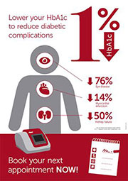 Image of HbA1c poster